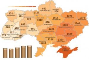Уровень преступности в Украине