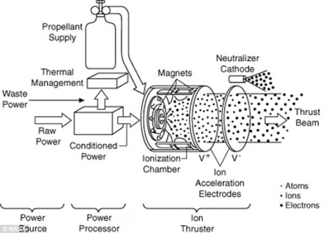 схема ионного двигателя