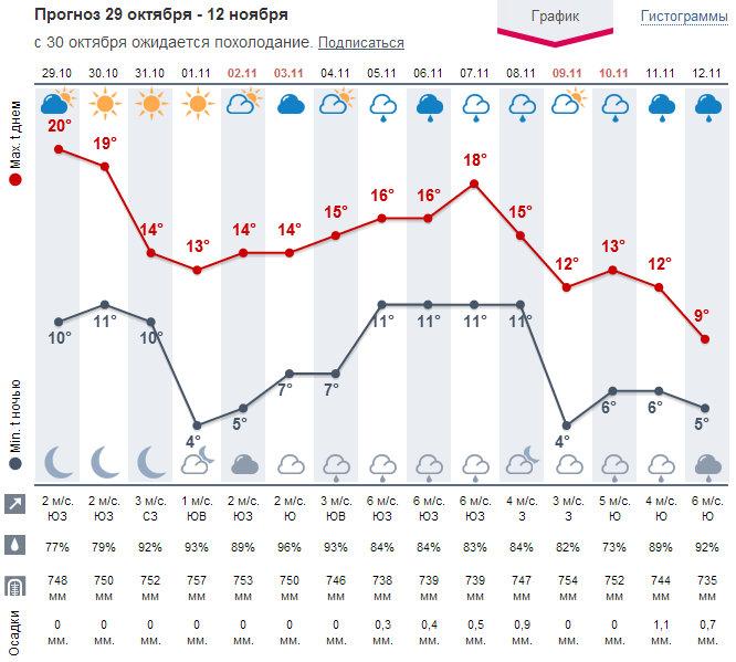Погода в омской области на март 2017